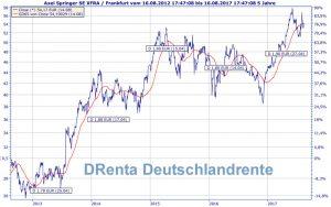 DRenta Deutschlandrente Axel Springer Chart